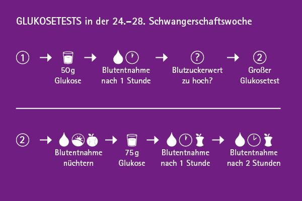 Diät für schwangere Frauen mit hohem Glukosegehalt