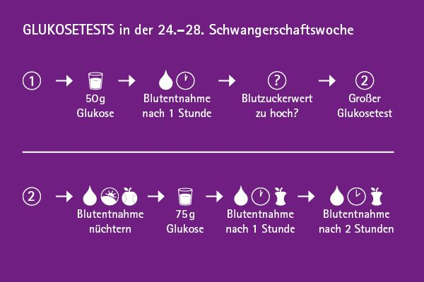 Gesunde Ernährung bei Schwangerschaftsdiabetes